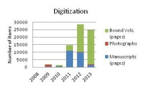 Digitization